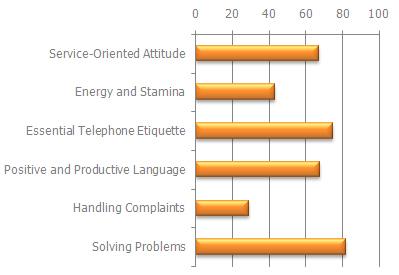 Telephone Skill Assessment Chart